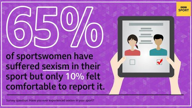 A graphic saying 65% of sportswomen have suffered sexism in their sport but only 10% felt comfortable to report it. Survey question: Have you ever experienced sexism in your sport.