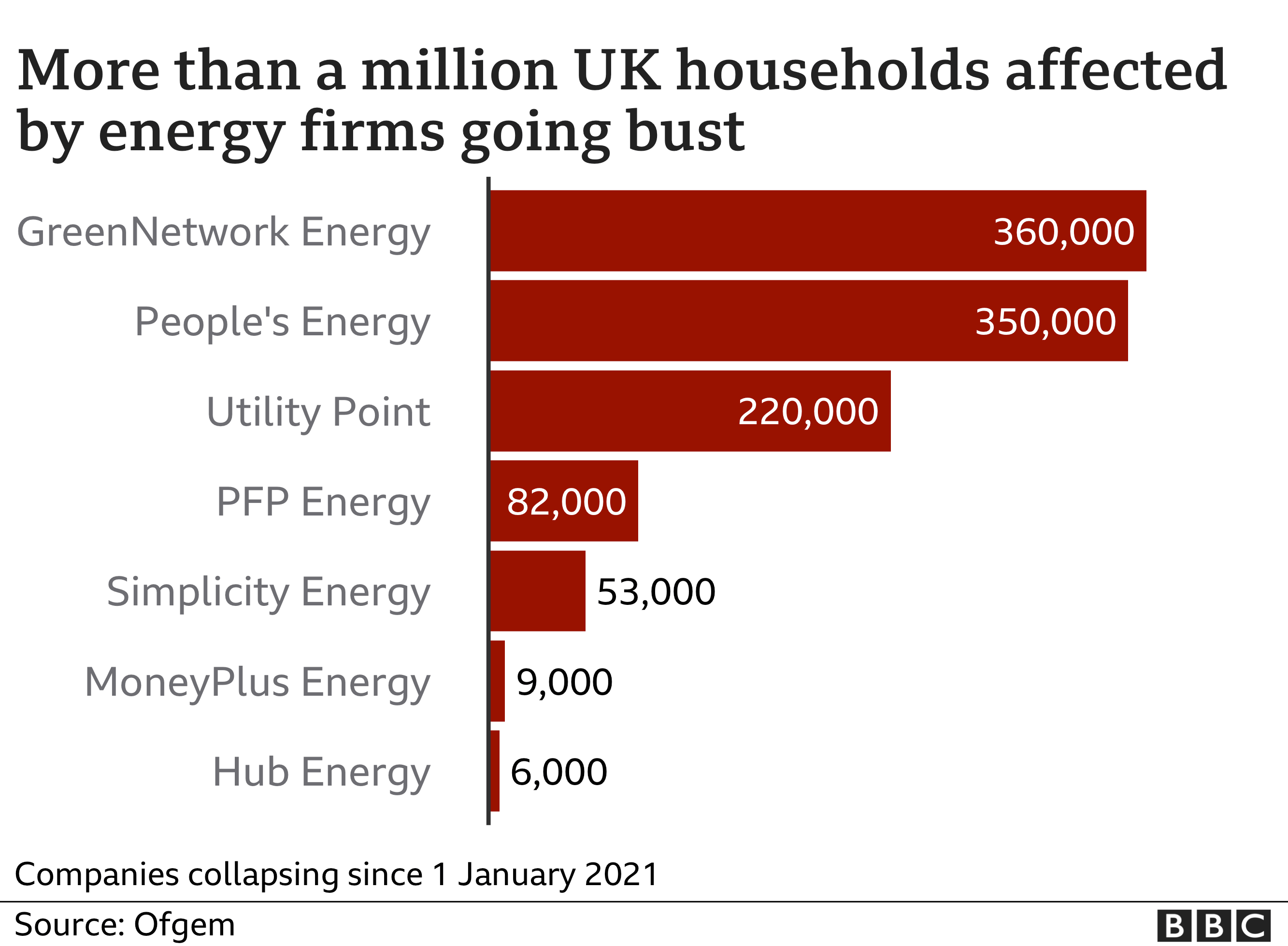 """Chart - """"More than 1m uk households affected by energy companies going bust"""""""